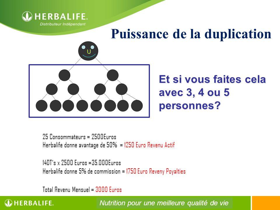 25 Consommateurs = 2500Euros Herbalife donne avantage de 50% = 1250 Euro Revenu Actif 14DTs x 2500 Euros =35.000Euros Herbalife donne 5% de commission