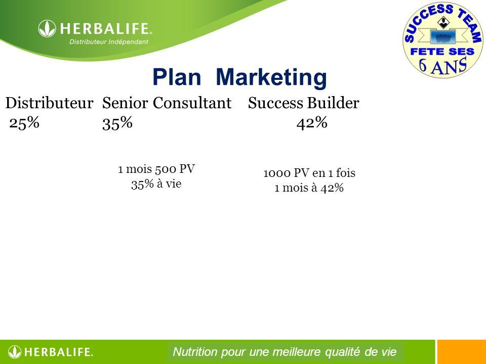 Plan Marketing Distributeur Senior ConsultantSuccess Builder 25%35%42% 1 mois 500 PV 35% à vie 1000 PV en 1 fois 1 mois à 42% Nutrition pour une meill