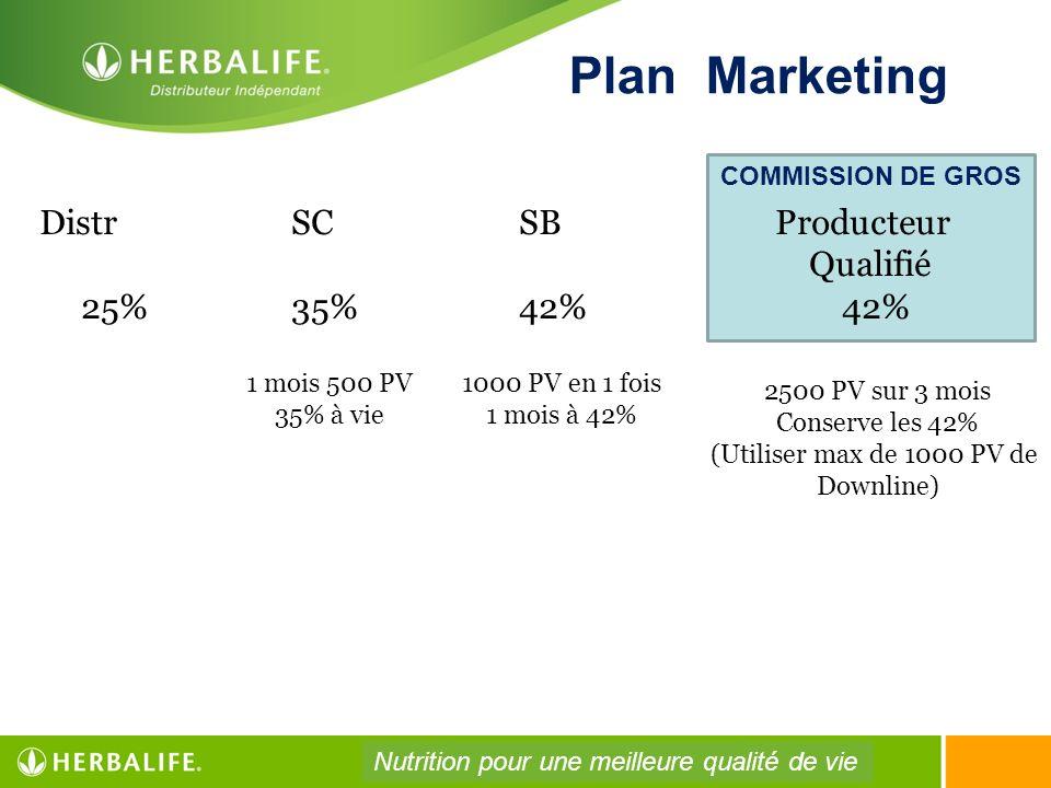 COMMISSION DE GROS Plan Marketing Distr SC SBProducteur Qualifié 25% 35% 42% 42% 1 mois 500 PV 35% à vie 1000 PV en 1 fois 1 mois à 42% 2500 PV sur 3