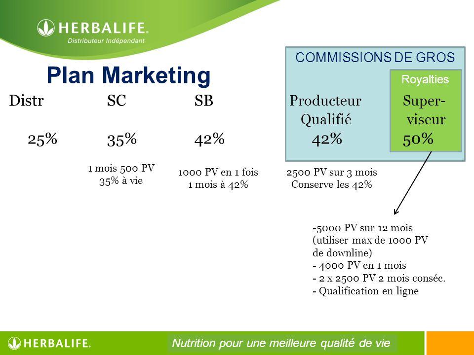COMMISSIONS DE GROS Royalties Plan Marketing Distr SCSB Producteur Super- Qualifié viseur 25% 35%42% 42% 50% 1 mois 500 PV 35% à vie 1000 PV en 1 fois