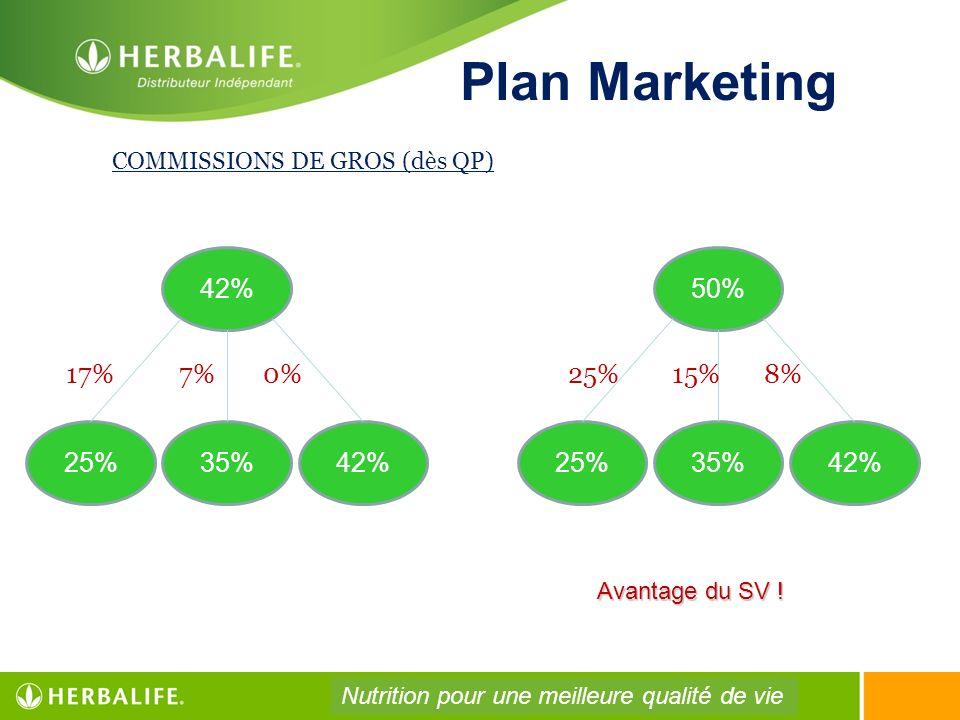 Plan Marketing COMMISSIONS DE GROS (dès QP) 42% 25%35%42% 50% 25%35%42% 17%7%0%25%15%8% Avantage du SV ! Nutrition pour une meilleure qualité de vie