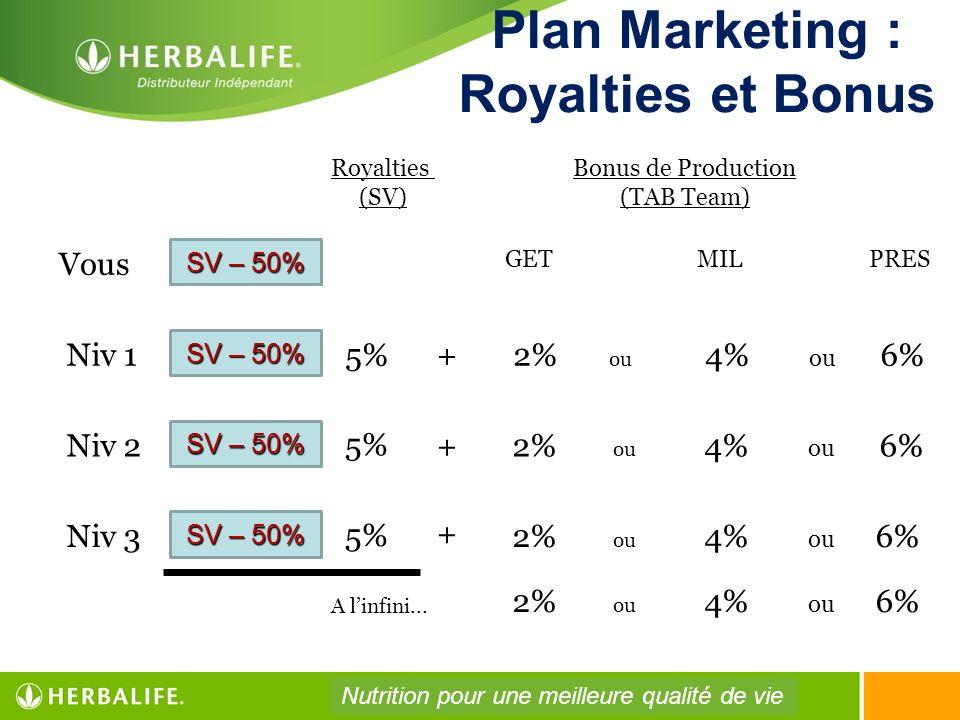 Plan Marketing : Royalties et Bonus Royalties (SV) SV – 50% Vous Niv 1 Niv 2 Niv 3 5% Bonus de Production (TAB Team) GETMIL PRES 2% ou 4% ou 6% + + +