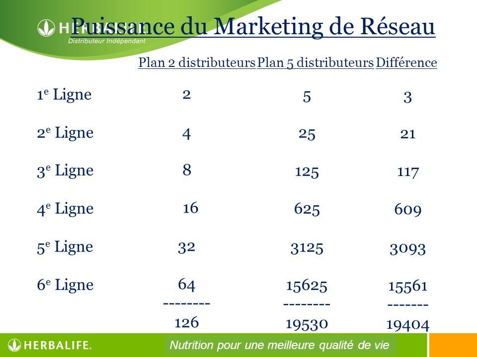 Puissance du Marketing de Réseau 1 e Ligne 2 e Ligne 3 e Ligne 4 e Ligne 5 e Ligne 6 e Ligne 2 4 8 16 32 64 -------- 126 5 25 125 625 3125 15625 -----