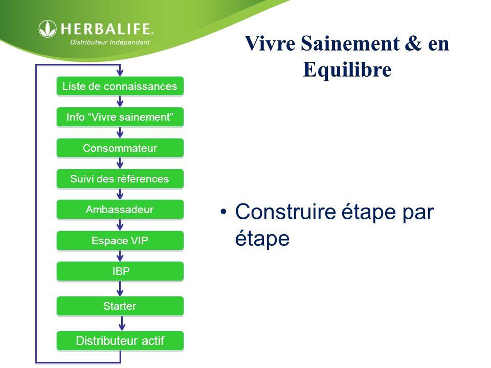 IBP Espace VIP Ambassadeur Suivi des références Consommateur Info Vivre sainement Liste de connaissances Starter Distributeur actif Construire étape p