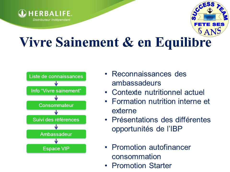 Reconnaissances des ambassadeurs Contexte nutritionnel actuel Formation nutrition interne et externe Présentations des différentes opportunités de lIB