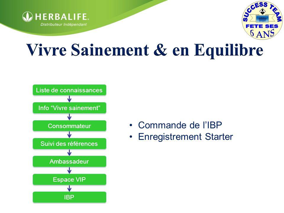COMMISSIONS DE GROS (dès PQ) 42% 25%35%42% 17%7%0% Plan Marketing : Commissions de gros Nutrition pour une meilleure qualité de vie