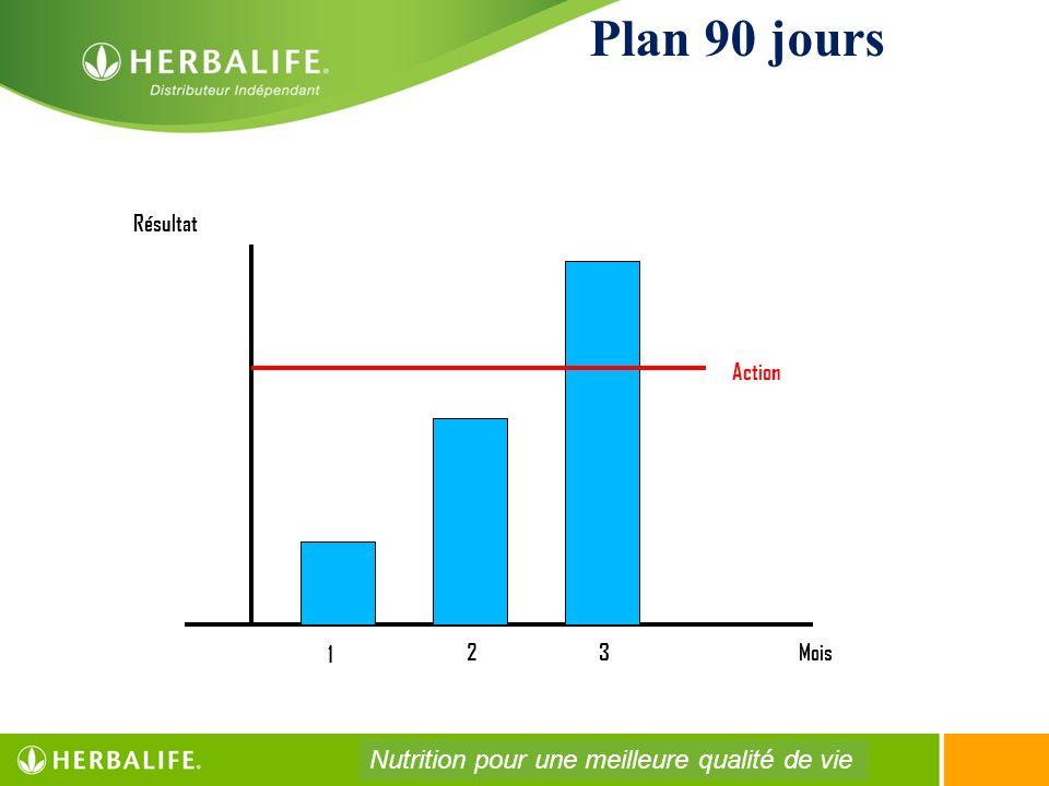 Plan 90 jours Résultat Mois 1 23 Action Nutrition pour une meilleure qualité de vie
