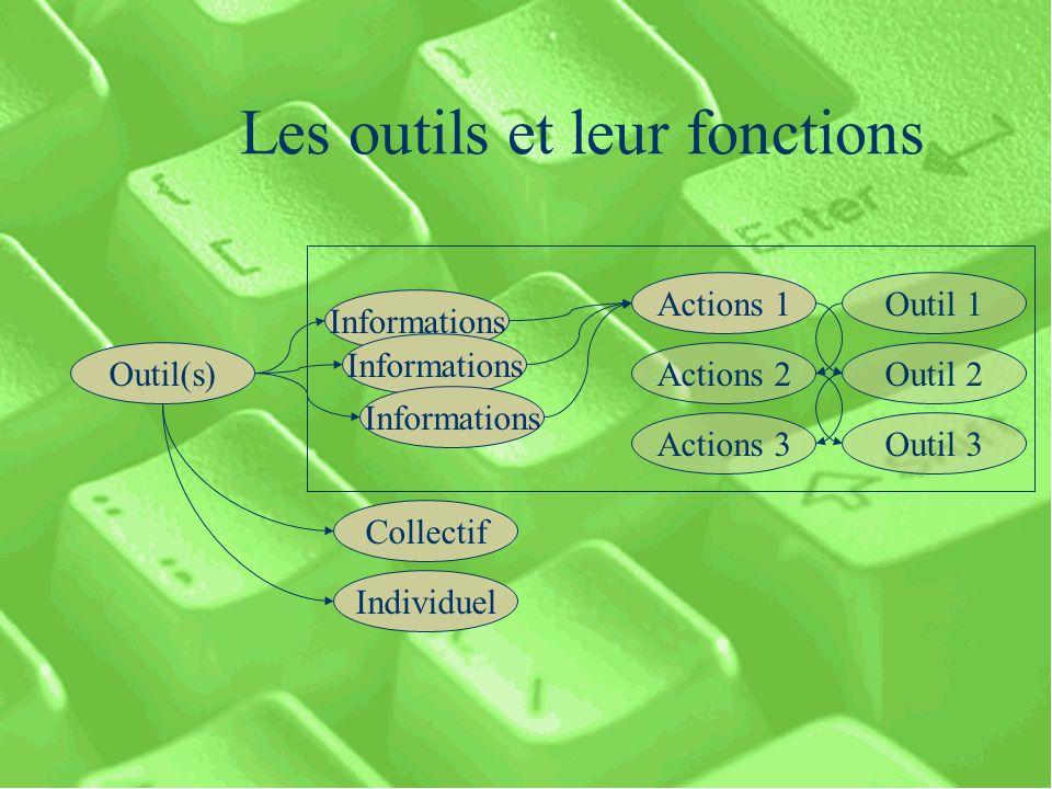 Les outils et leur fonctions Outil(s) Informations Actions 1 Actions 2 Actions 3 Collectif Individuel Outil 1 Outil 2 Outil 3