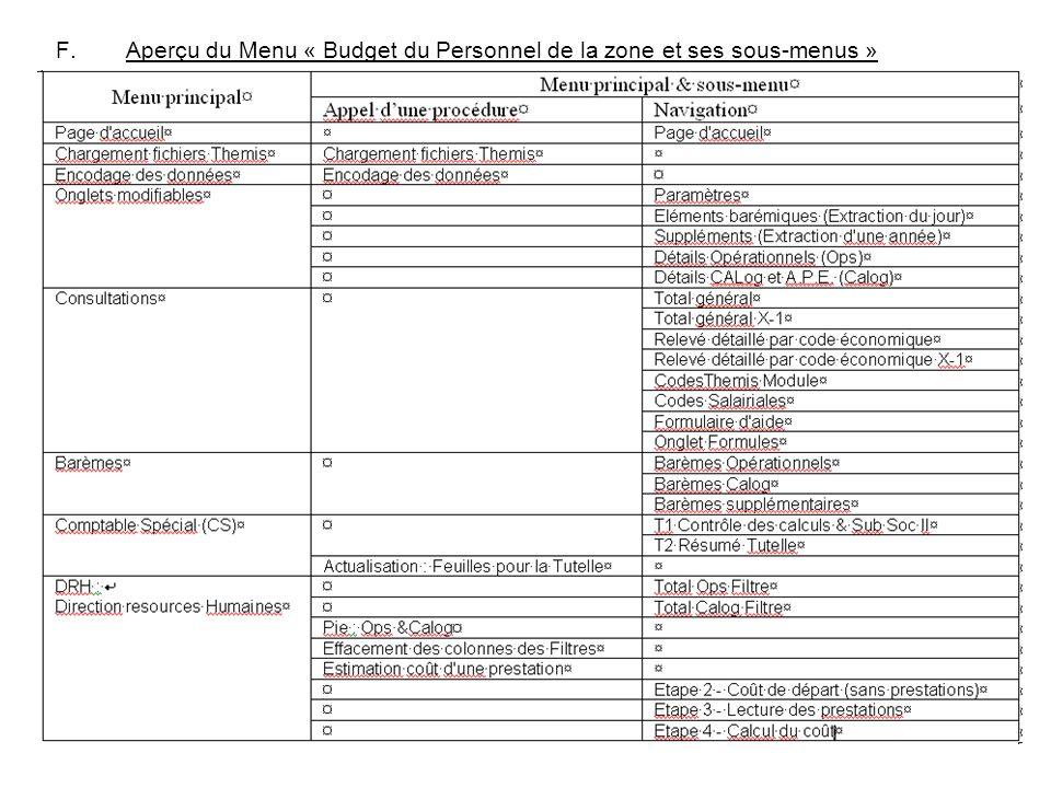 15 F.Aperçu du Menu « Budget du Personnel de la zone et ses sous-menus »