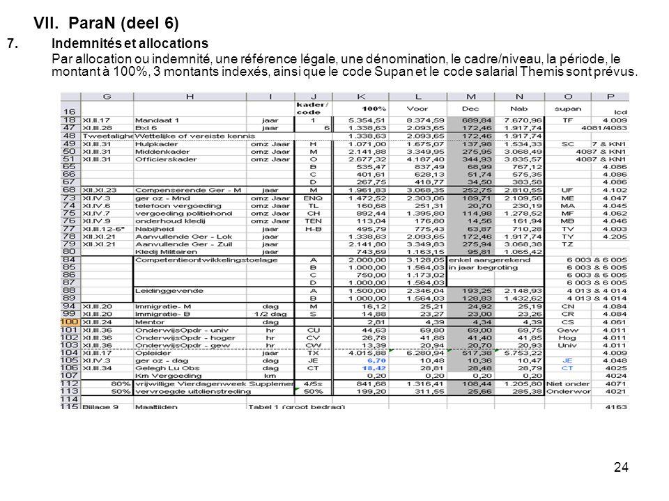 24 VII. ParaN (deel 6) 7.Indemnités et allocations Par allocation ou indemnité, une référence légale, une dénomination, le cadre/niveau, la période, l