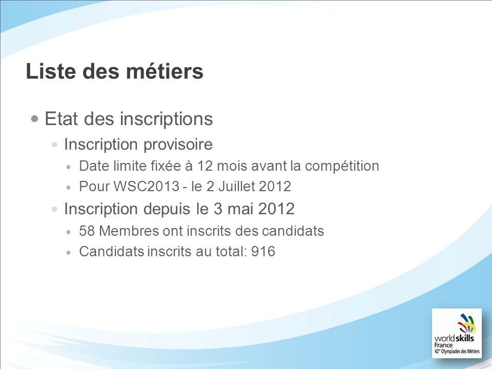 Liste des métiers Etat des inscriptions Inscription provisoire Date limite fixée à 12 mois avant la compétition Pour WSC2013 - le 2 Juillet 2012 Inscr