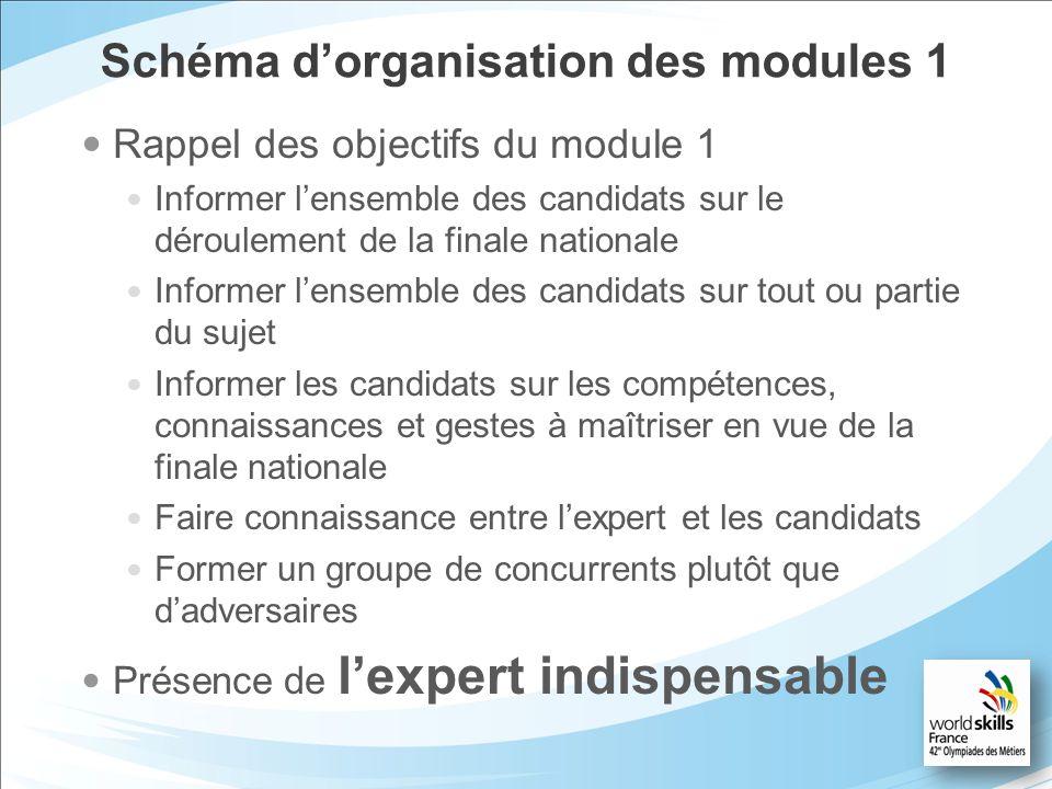 Schéma dorganisation des modules 1 Rappel des objectifs du module 1 Informer lensemble des candidats sur le déroulement de la finale nationale Informe
