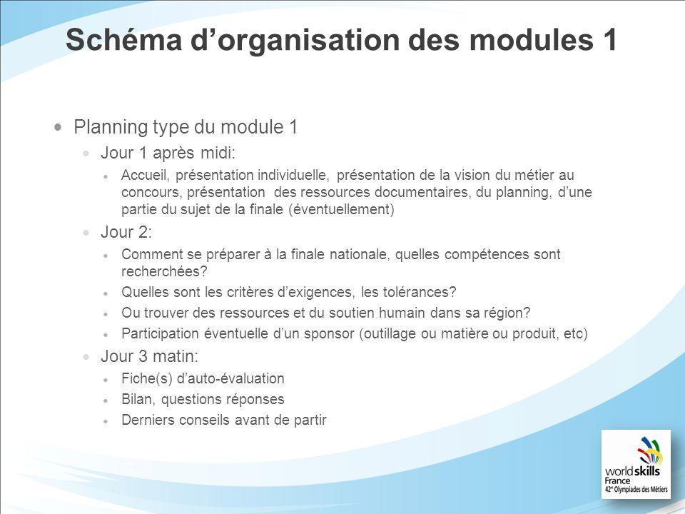 Schéma dorganisation des modules 1 Planning type du module 1 Jour 1 après midi: Accueil, présentation individuelle, présentation de la vision du métie