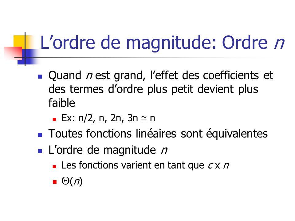 Lordre de magnitude: Ordre n Quand n est grand, leffet des coefficients et des termes dordre plus petit devient plus faible Ex: n/2, n, 2n, 3n n Toutes fonctions linéaires sont équivalentes Lordre de magnitude n Les fonctions varient en tant que c x n (n)