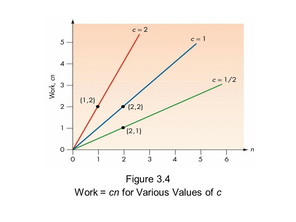 Figure 3.4 Work = cn for Various Values of c