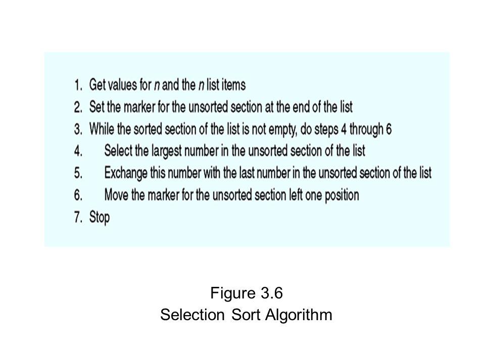 Figure 3.6 Selection Sort Algorithm