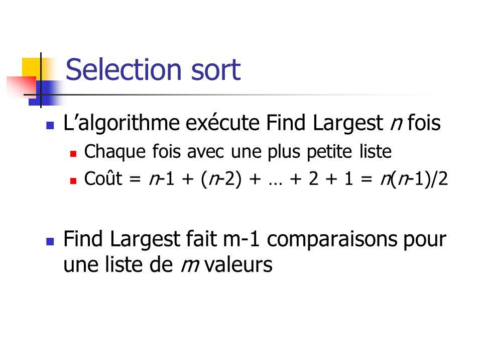 Selection sort Lalgorithme exécute Find Largest n fois Chaque fois avec une plus petite liste Coût = n-1 + (n-2) + … + 2 + 1 = n(n-1)/2 Find Largest fait m-1 comparaisons pour une liste de m valeurs