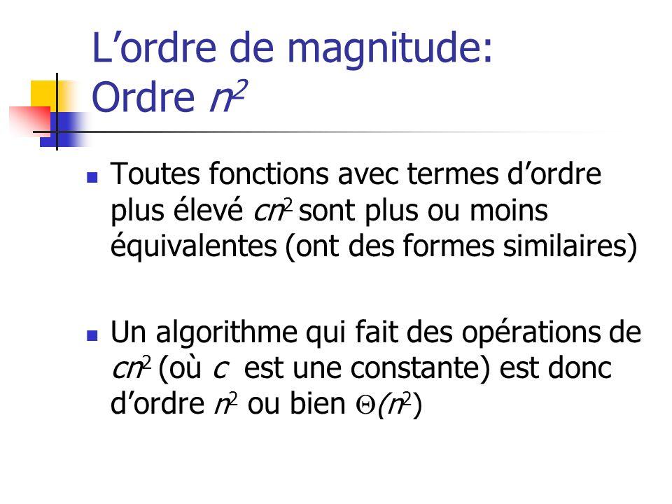 Lordre de magnitude: Ordre n 2 Toutes fonctions avec termes dordre plus élevé cn 2 sont plus ou moins équivalentes (ont des formes similaires) Un algorithme qui fait des opérations de cn 2 (où c est une constante) est donc dordre n 2 ou bien (n 2 )
