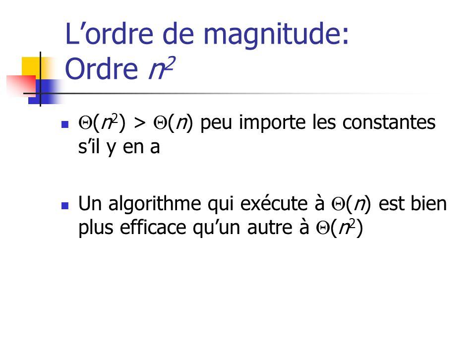 Lordre de magnitude: Ordre n 2 (n 2 ) > (n) peu importe les constantes sil y en a Un algorithme qui exécute à (n) est bien plus efficace quun autre à (n 2 )