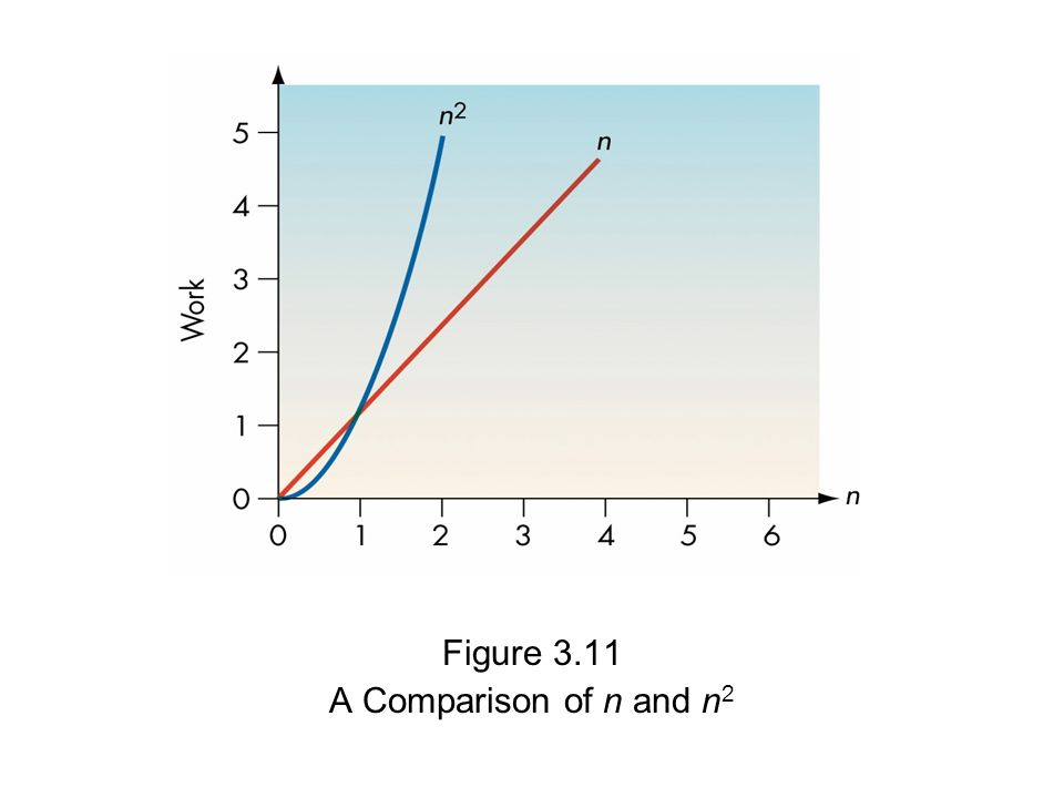 Figure 3.11 A Comparison of n and n 2