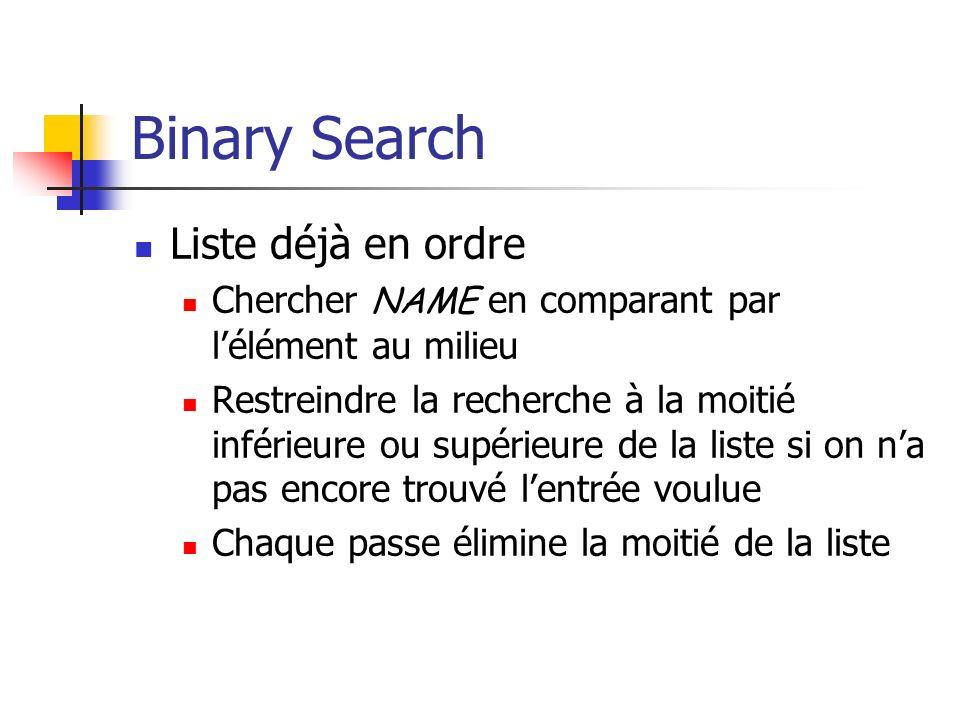 Binary Search Liste déjà en ordre Chercher NAME en comparant par lélément au milieu Restreindre la recherche à la moitié inférieure ou supérieure de la liste si on na pas encore trouvé lentrée voulue Chaque passe élimine la moitié de la liste