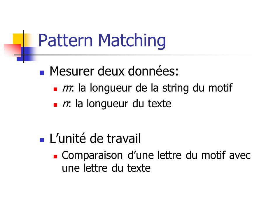 Pattern Matching Mesurer deux données: m: la longueur de la string du motif n: la longueur du texte Lunité de travail Comparaison dune lettre du motif avec une lettre du texte