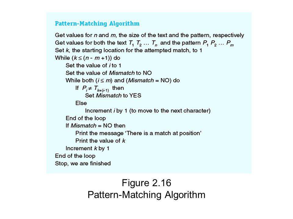Figure 2.16 Pattern-Matching Algorithm