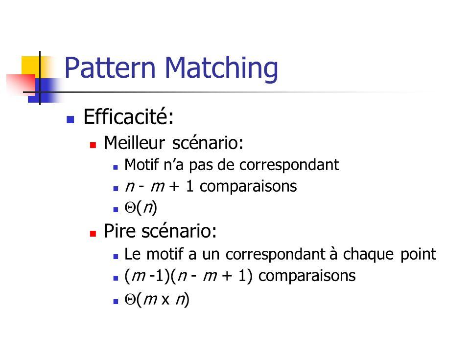 Pattern Matching Efficacité: Meilleur scénario: Motif na pas de correspondant n - m + 1 comparaisons (n) Pire scénario: Le motif a un correspondant à chaque point (m -1)(n - m + 1) comparaisons (m x n)