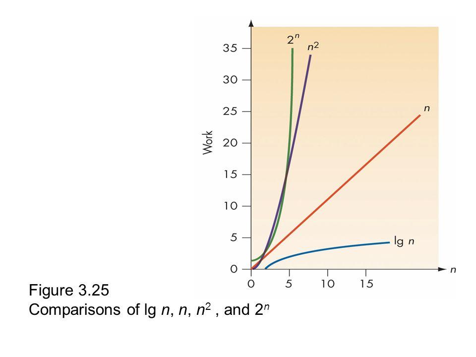Figure 3.25 Comparisons of lg n, n, n 2, and 2 n