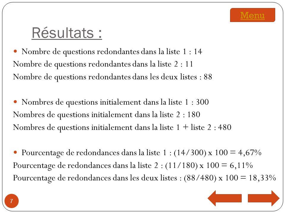 Résultats : Nombre de questions redondantes dans la liste 1 : 14 Nombre de questions redondantes dans la liste 2 : 11 Nombre de questions redondantes dans les deux listes : 88 Nombres de questions initialement dans la liste 1 : 300 Nombres de questions initialement dans la liste 2 : 180 Nombres de questions initialement dans la liste 1 + liste 2 : 480 Pourcentage de redondances dans la liste 1 : (14/300) x 100 = 4,67% Pourcentage de redondances dans la liste 2 : (11/180) x 100 = 6,11% Pourcentage de redondances dans les deux listes : (88/480) x 100 = 18,33% 7 Menu