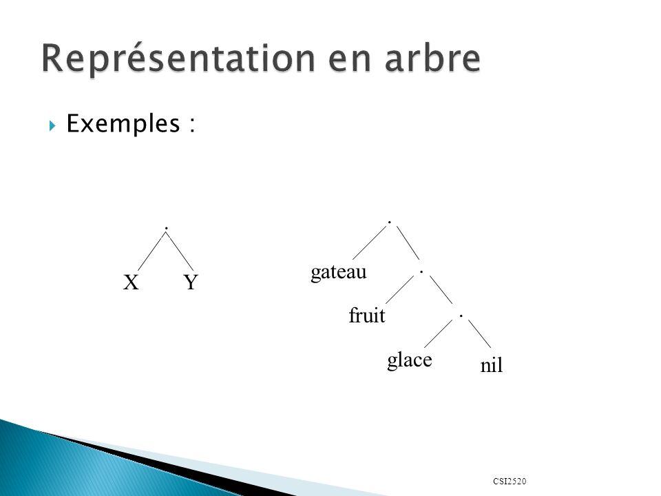 CSI2520 Exemples :. XY... gateau fruit glace nil