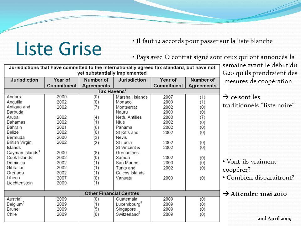 Liste Grise 2nd April 2009 Il faut 12 accords pour passer sur la liste blanche Pays avec O contrat signé sont ceux qui ont annoncés la semaine avant l