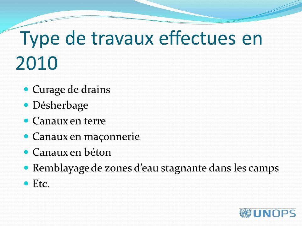 Type de travaux effectues en 2010 Curage de drains Désherbage Canaux en terre Canaux en maçonnerie Canaux en béton Remblayage de zones deau stagnante dans les camps Etc.