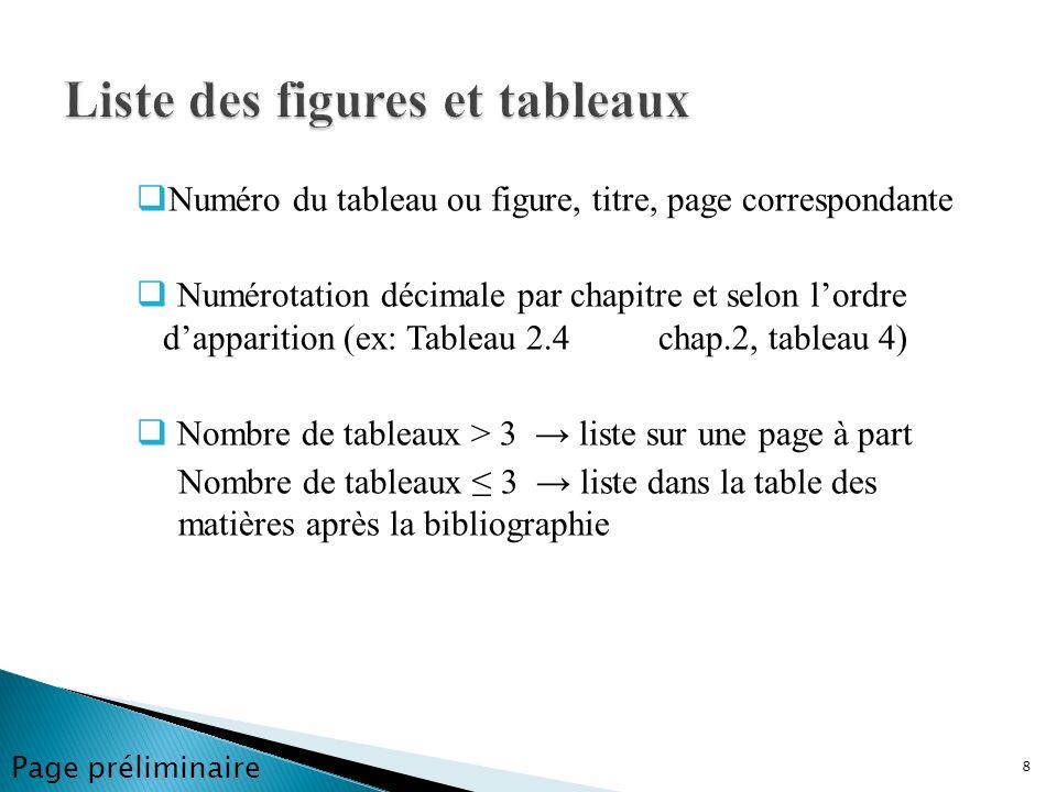 Numéro du tableau ou figure, titre, page correspondante Numérotation décimale par chapitre et selon lordre dapparition (ex: Tableau 2.4 chap.2, tablea