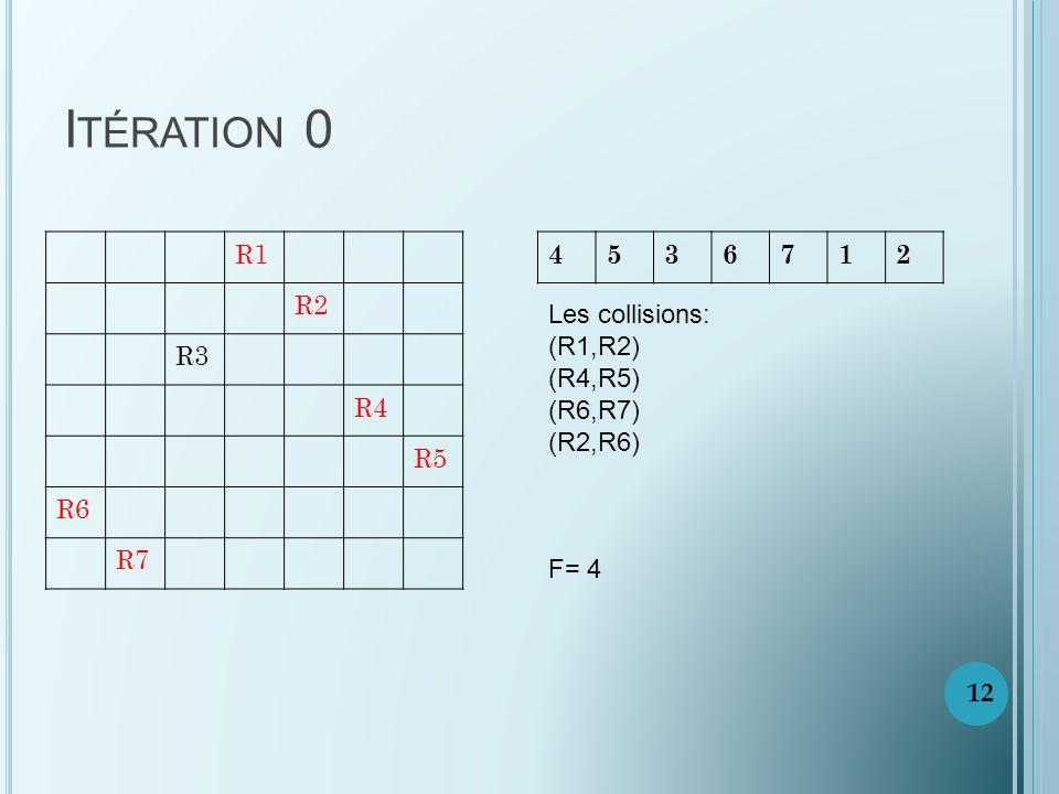 I TÉRATION 0 R1 R2 R3 R4 R5 R6 R7 4536712 Les collisions: (R1,R2) (R4,R5) (R6,R7) (R2,R6) F= 4 12
