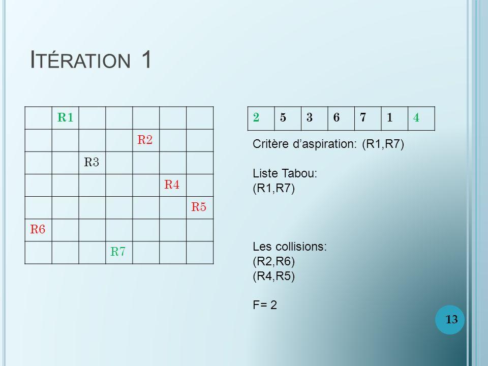 I TÉRATION 1 R1 R2 R3 R4 R5 R6 R7 2536714 Critère daspiration: (R1,R7) Liste Tabou: (R1,R7) Les collisions: (R2,R6) (R4,R5) F= 2 13