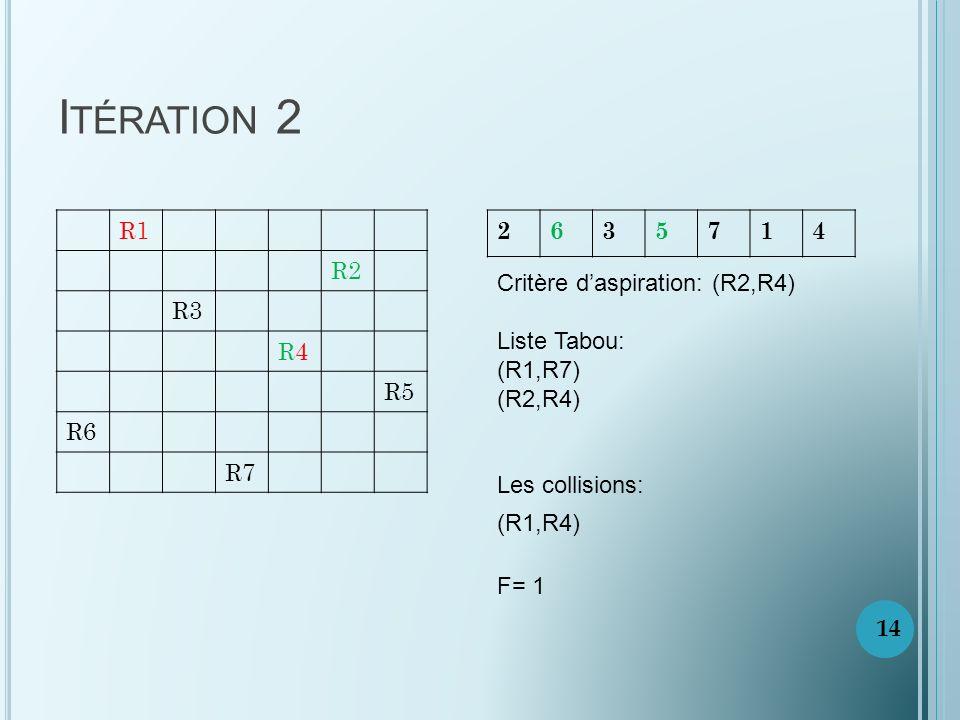 I TÉRATION 2 R1 R2 R3 R4R4 R5 R6 R7 2635714 Critère daspiration: (R2,R4) Liste Tabou: (R1,R7) (R2,R4) Les collisions: (R1,R4) F= 1 14