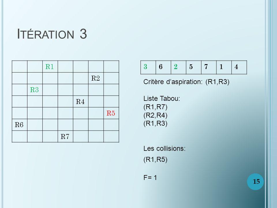 I TÉRATION 3 R1 R2 R3 R4 R5 R6 R7 3625714 Critère daspiration: (R1,R3) Liste Tabou: (R1,R7) (R2,R4) (R1,R3) Les collisions: (R1,R5) F= 1 15