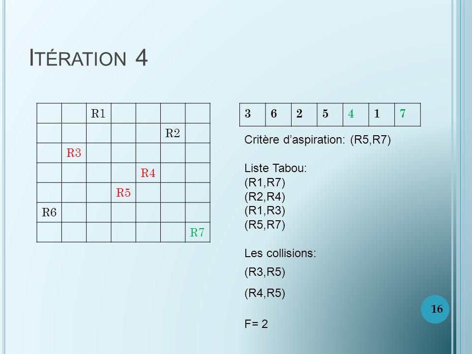 I TÉRATION 4 R1 R2 R3 R4 R5 R6 R7 3625417 Critère daspiration: (R5,R7) Liste Tabou: (R1,R7) (R2,R4) (R1,R3) (R5,R7) Les collisions: (R3,R5) (R4,R5) F= 2 16