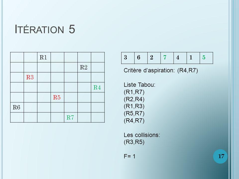 I TÉRATION 5 R1 R2 R3 R4 R5 R6 R7 3627415 Critère daspiration: (R4,R7) Liste Tabou: (R1,R7) (R2,R4) (R1,R3) (R5,R7) (R4,R7) Les collisions: (R3,R5) F= 1 17
