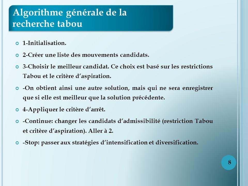 1-Initialisation.2-Créer une liste des mouvements candidats.