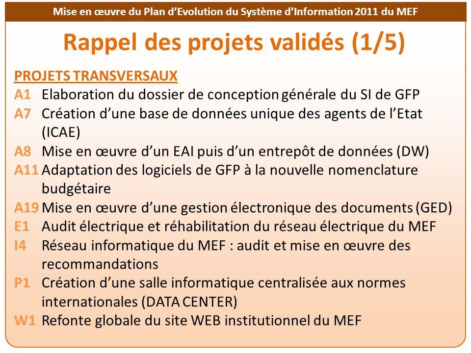 Mise en œuvre du Plan dEvolution du Système dInformation 2011 du MEF Rappel des projets validés (2/5) PROJETS DE LA DGID A9Conception dun système intégré de gestion des contribuables en prenant en compte les réformes IRPP et IS avec une base de données centralisée sous Oracle A10Mise à jour du logiciel IFU et assainissement de sa base de données A20Appui à la DGID : mise en place opérationnelle du SIGTAS A25Mise en exploitation du système informatisé et dinterconnexion de la Direction des Domaines de lEnregistrement et des Timbres A26Réécriture du logiciel de gestion des exonérations (Gesexo) PROJETS DE LA DGB et CAA A13Développement dune base de données exhaustive des dons et prêts et de leur exécution