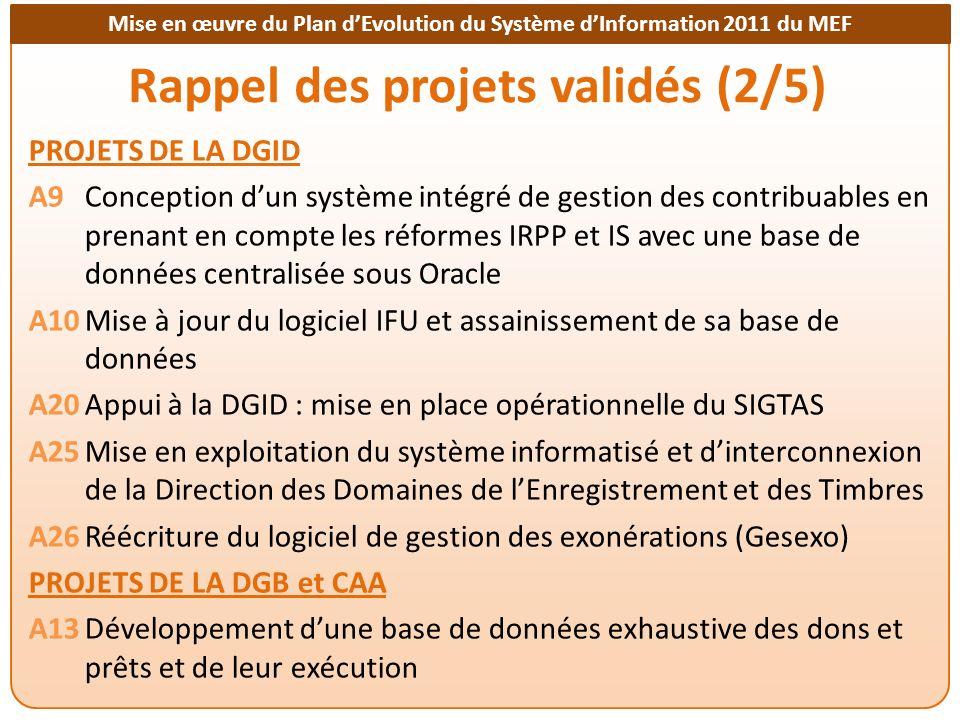 Mise en œuvre du Plan dEvolution du Système dInformation 2011 du MEF Financement des projets Projets financés pour les activités identifiées (18) A1Elaboration du dossier de conception générale du SI de GFP A4Déployer Aster à la DGTCP-DCCE, dans les Recette-Perception, à la DGDDI A6SIGMAP A7Création dune base de données unique des agents de lEtat (ICAE) A8Mise en œuvre dun EAI puis dun entrepôt de données (DW) A13Base de données exhaustive des dons et prêts et de leur exécution A19Mise en œuvre dune gestion électronique des documents (GED) A20Appui à la DGID : mise en place opérationnelle du SIGTAS A25Mise en exploitation du SI de la DDET A26Réécriture du logiciel de gestion des exonérations (Gesexo) E1Audit électrique et réhabilitation du réseau électrique du MEF O1Réforme de la fonction informatique du MEF O2Formation des informaticiens du MEF P1Création dune salle informatique centralisée aux normes internationales P2Acquisition d équipements informatiques au profit du Contrôle Financier P3Acquisition d équipements informatiques pour la DGTCP S1Politique de gestion et norme techniques du SI (dont PSSI) W1Refonte globale du site WEB institutionnel du MEF
