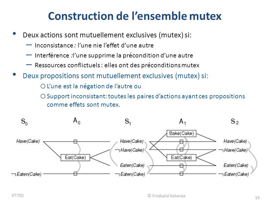 © Froduald Kabanza IFT702 14 Construction de lensemble mutex Deux actions sont mutuellement exclusives (mutex) si: – Inconsistance : lune nie leffet d