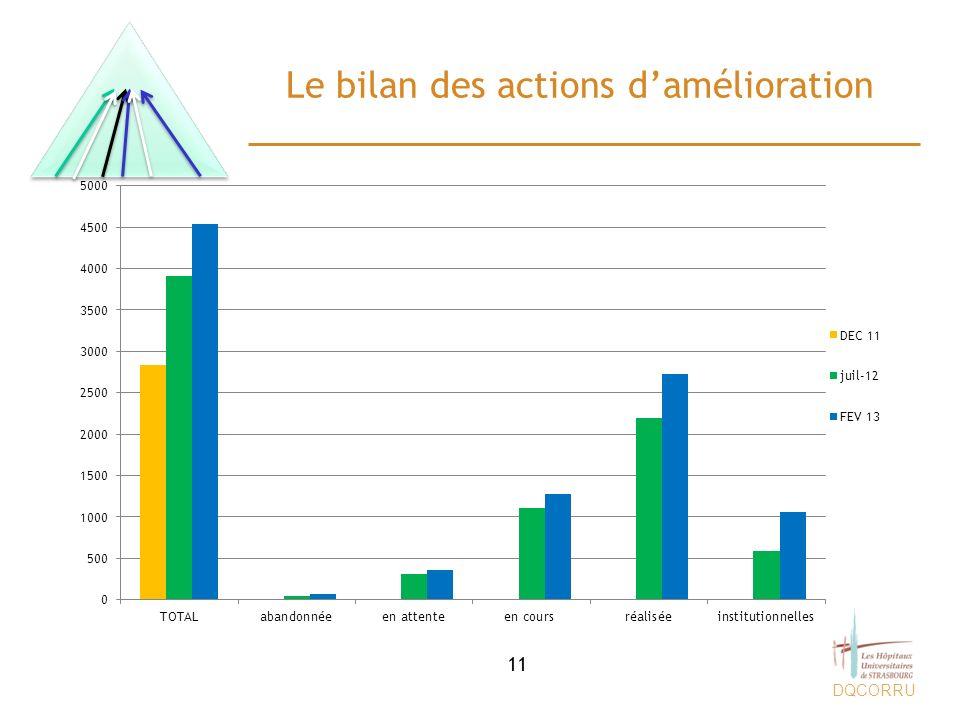 DQCORRU Le bilan des actions damélioration 11
