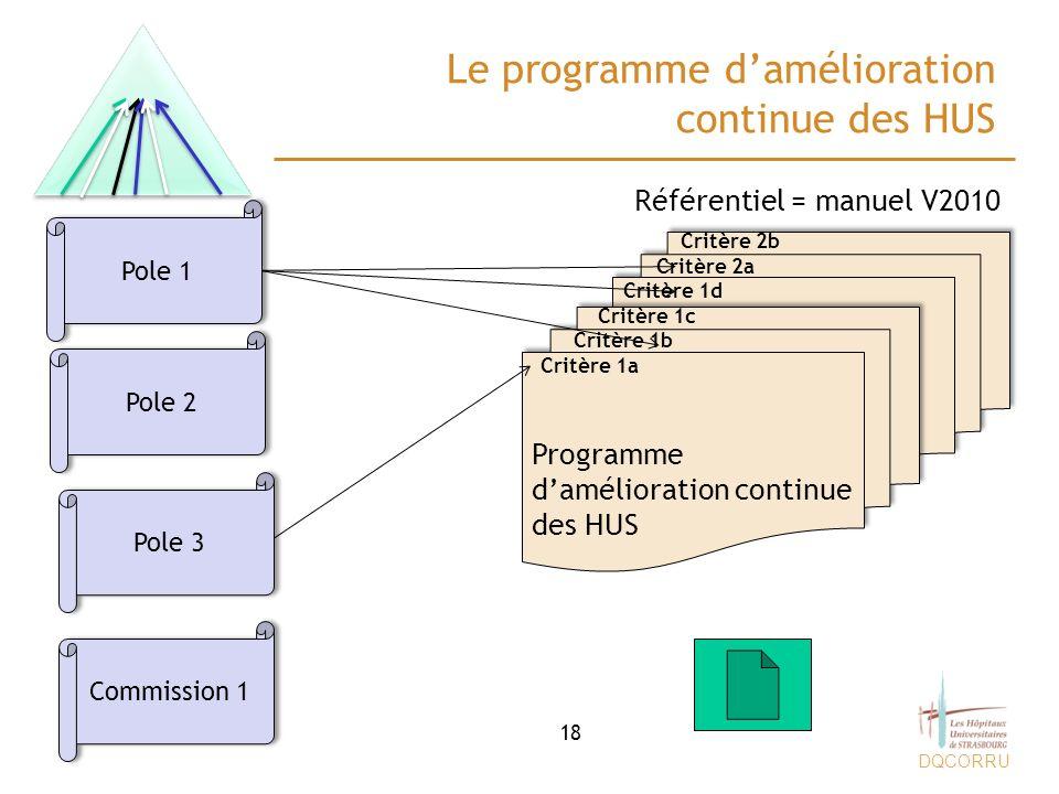 DQCORRU Le programme damélioration continue des HUS 18 Pole 1 Pole 2 Pole 3 Commission 1 Programme damélioration continue des HUS Critère 1a Critère 1