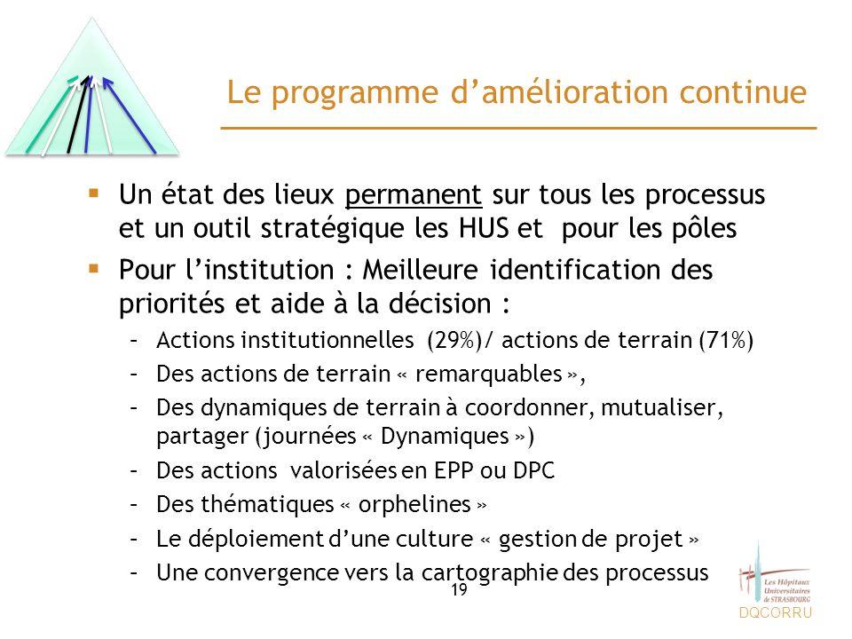 DQCORRU Le programme damélioration continue Un état des lieux permanent sur tous les processus et un outil stratégique les HUS et pour les pôles Pour