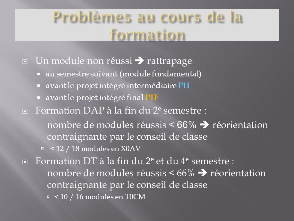 Un module non réussi rattrapage au semestre suivant (module fondamental) avant le projet intégré intermédiaire PII avant le projet intégré final PIF F