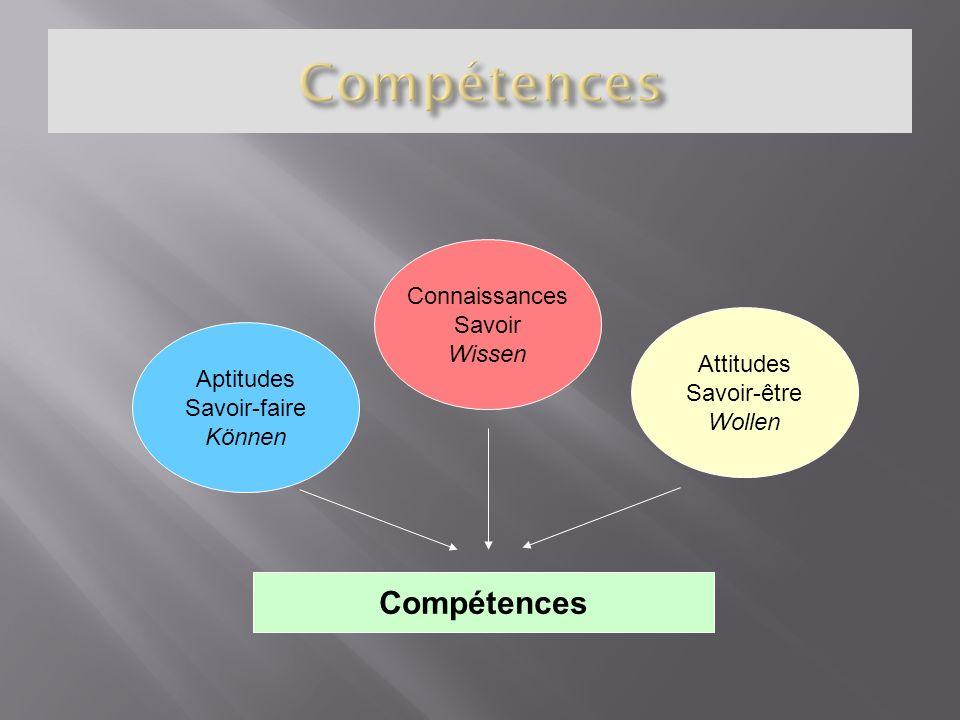 Connaissances Savoir Wissen Aptitudes Savoir-faire Können Attitudes Savoir-être Wollen Compétences