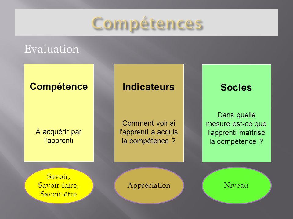 Evaluation Compétence À acquérir par lapprenti Indicateurs Comment voir si lapprenti a acquis la compétence ? Socles Dans quelle mesure est-ce que lap